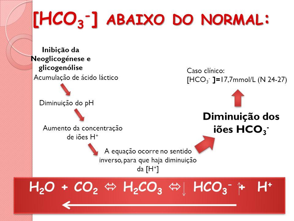 [ HCO 3 - ] ABAIXO DO NORMAL : [HCO 3 - ] ABAIXO DO NORMAL : H 2 O + CO 2 H 2 CO 3 HCO 3 - + H + Acumulação de ácido láctico Inibição da Neoglicogénese e glicogenólise Diminuição do pH Aumento da concentração de iões H + A equação ocorre no sentido inverso, para que haja diminuição da [H + ] Diminuição dos iões HCO 3 - Caso clínico: [HCO 3 - ]=17,7mmol/L (N 24-27)