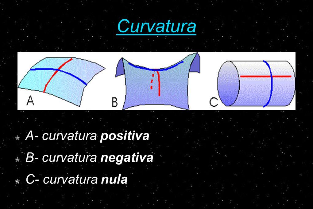 Curvatura A- curvatura positiva B- curvatura negativa C- curvatura nula