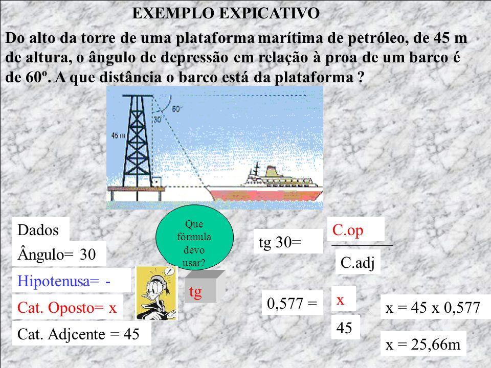 EXEMPLO EXPICATIVO Dados Ângulo= 60 Hipotenusa= x Cat. Oposto= - Cat. Adjcente = 50 cos C.adj Hip Cos 60= 0,5 = 50 x x = 50/ 0,5 x= 100 m O ângulo de