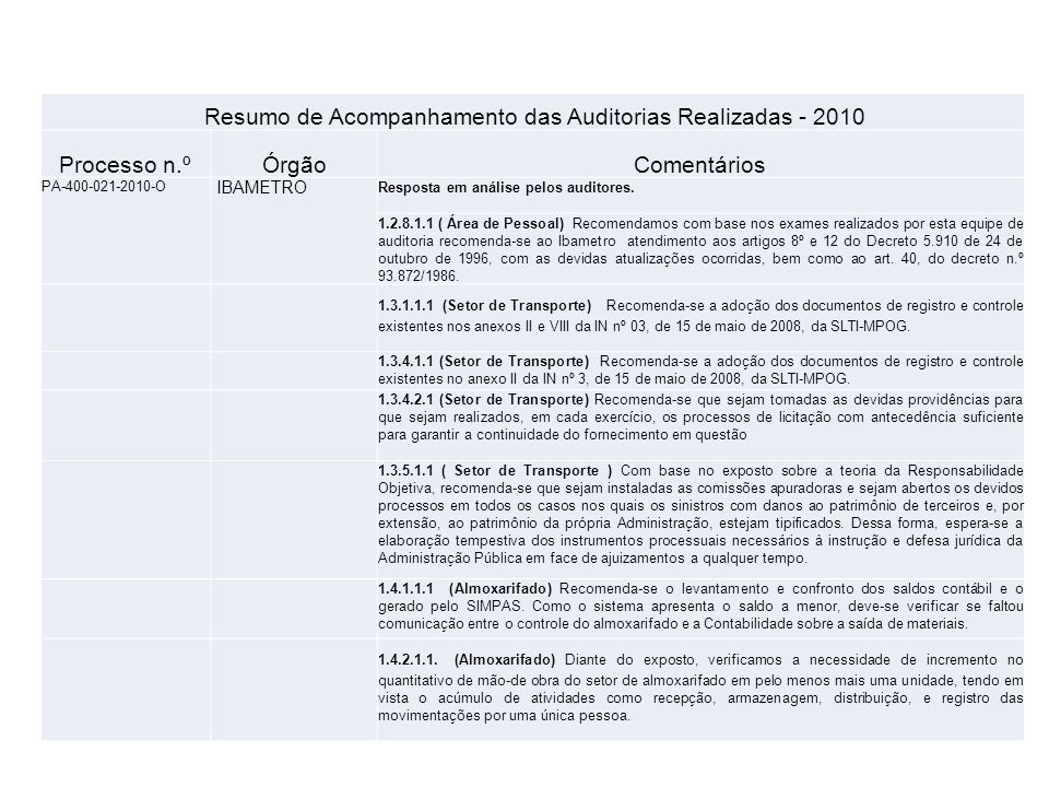 Resumo de Acompanhamento das Auditorias Realizadas - 2010 Processo n.ºÓrgãoComentários PA-900-009-2010-O IPEM/PE Aguardando resposta do órgão, referente ao Parecer Audin n.º 011.