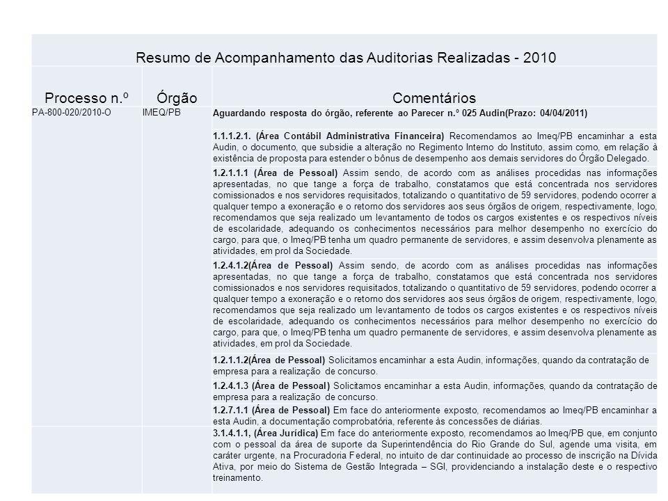 Resumo de Acompanhamento das Auditorias Realizadas - 2010 Processo n.ºÓrgãoComentários PA-800-020/2010-OIMEQ/PBAguardando resposta do órgão, referente