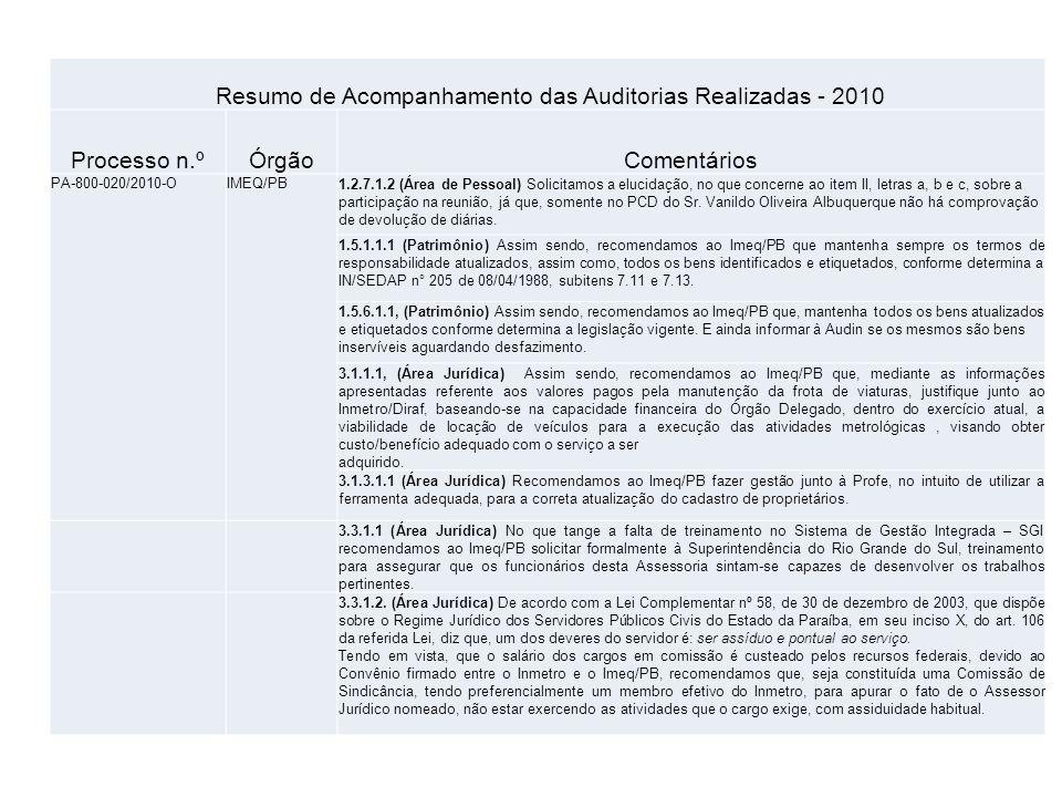 Resumo de Acompanhamento das Auditorias Realizadas - 2010 Processo n.ºÓrgãoComentários PA-800-020/2010-OIMEQ/PB1.2.7.1.2 (Área de Pessoal) Solicitamos