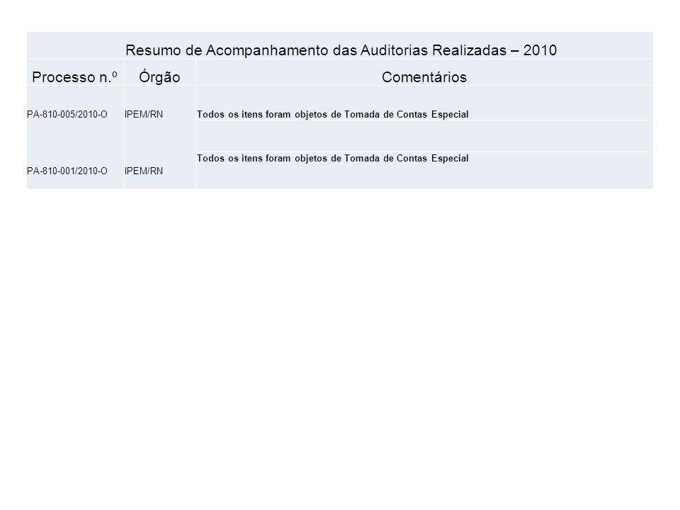 Resumo de Acompanhamento das Auditorias Realizadas - 2010 Processo n.ºÓrgãoComentários PA-300-017/2010-OIPEM/FORTEm análise pelos auditores.
