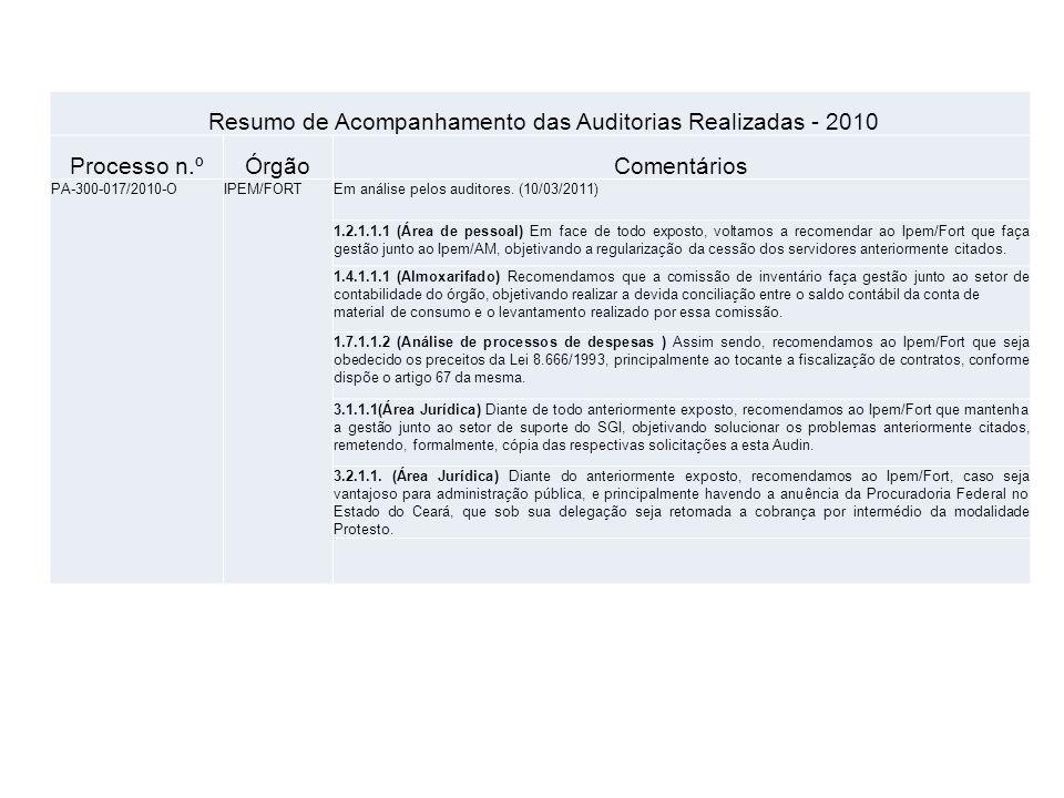 Resumo de Acompanhamento das Auditorias Realizadas - 2010 Processo n.ºÓrgãoComentários PA-300-017/2010-OIPEM/FORTEm análise pelos auditores. (10/03/20