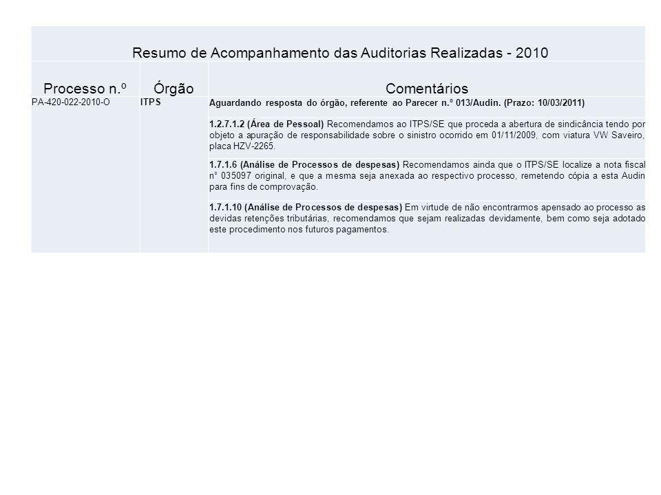 Resumo de Acompanhamento das Auditorias Realizadas - 2010 Processo n.ºÓrgãoComentários PA-420-022-2010-OITPSAguardando resposta do órgão, referente ao