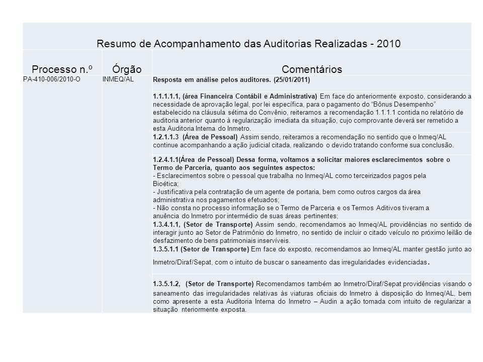 Resumo de Acompanhamento das Auditorias Realizadas - 2010 Processo n.ºÓrgãoComentários PA-410-006/2010-OINMEQ/ALResposta em análise pelos auditores. (