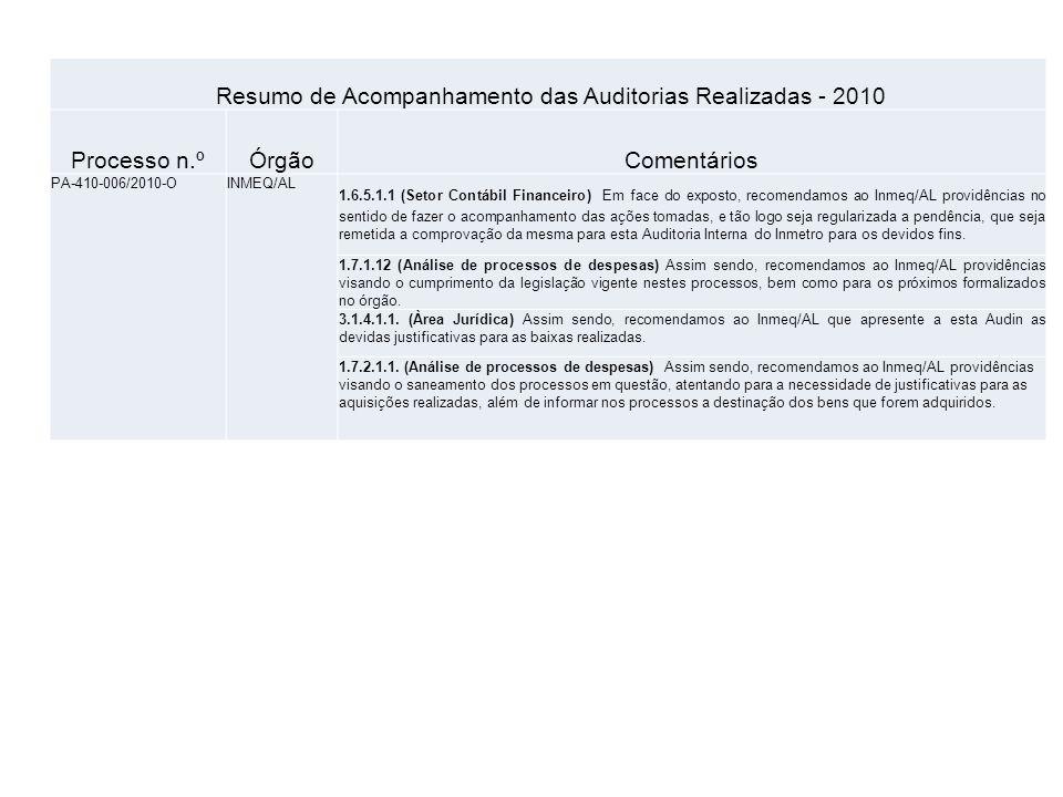 Resumo de Acompanhamento das Auditorias Realizadas - 2010 Processo n.ºÓrgãoComentários PA-320-039/2010-OIMEPIResposta em análise pelos auditores (10/02/2011) TODOS OS ITENS PENDENTES NO RELATÓRIO