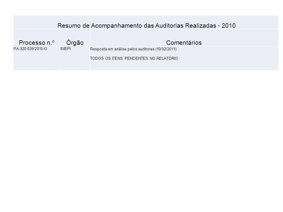 Resumo de Acompanhamento das Auditorias Realizadas - 2010 Processo n.ºÓrgãoComentários PA-310-018/2010-OINMEQ/MAOs demais subitens do Relatório da Auditoria, ainda não foram respondidos.
