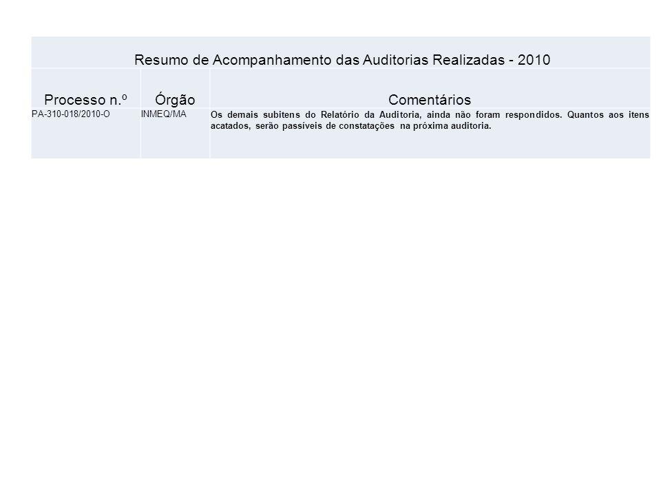 Resumo de Acompanhamento das Auditorias Realizadas - 2010 Processo n.ºÓrgãoComentários PA-800-020/2010-OIMEQ/PBAguardando resposta do órgão, referente ao Parecer n.º 025 Audin(Prazo: 04/04/2011) 1.1.1.2.1.