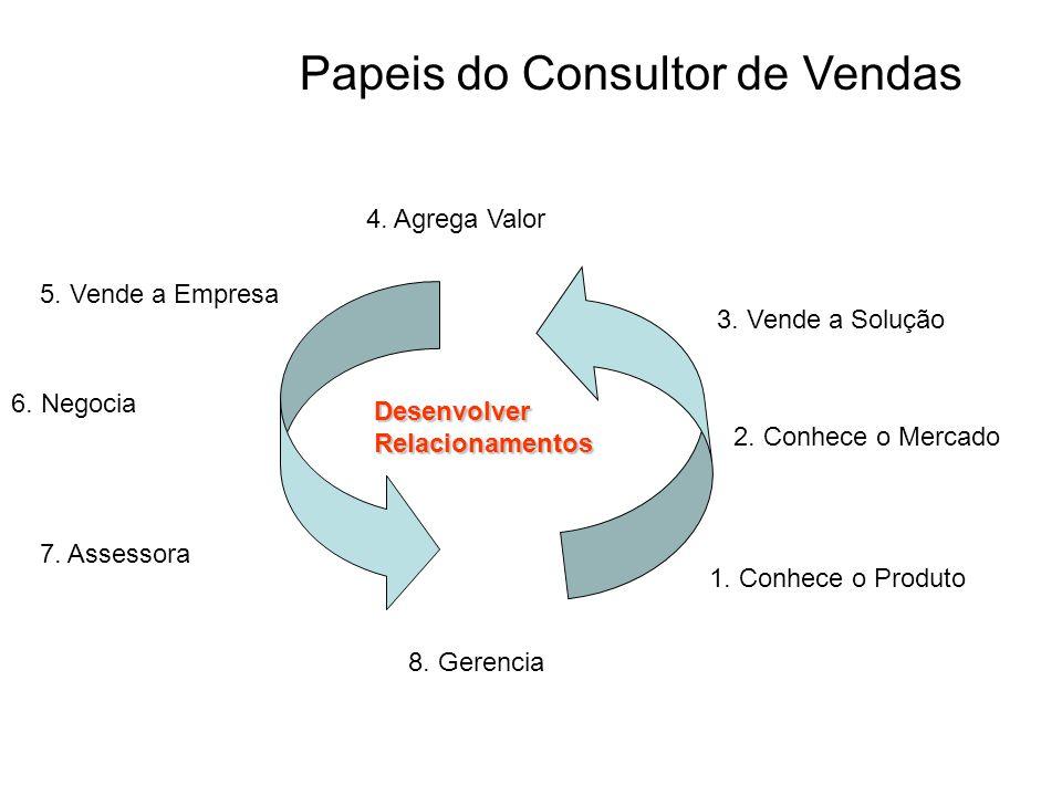 Desenvolver Relacionamentos 1. Conhece o Produto 2. Conhece o Mercado 3. Vende a Solução 4. Agrega Valor 5. Vende a Empresa 6. Negocia 7. Assessora 8.