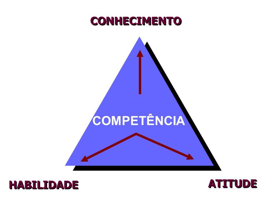 CONHECIMENTO HABILIDADE ATITUDE COMPETÊNCIA