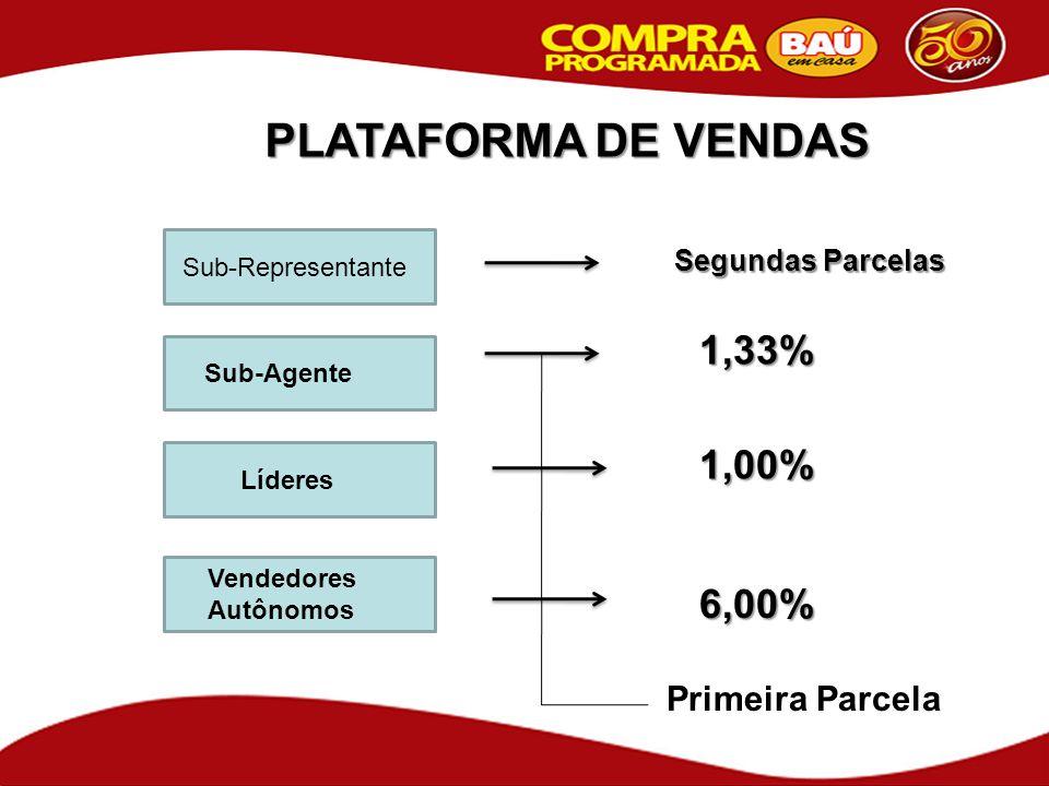 PLATAFORMA DE VENDAS Sub-Agente Líderes Vendedores Autônomos 6,00% 1,00% 1,33% Primeira Parcela Sub-Representante Segundas Parcelas