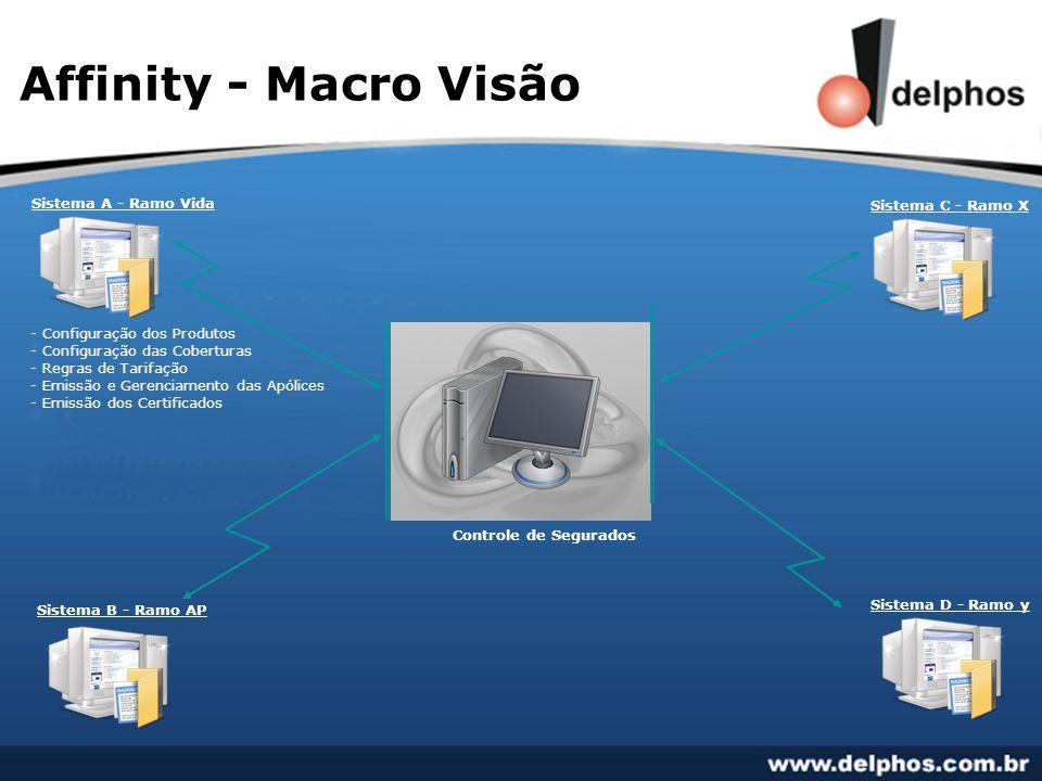Affinity - Macro Visão Controle de Segurados Sistema A - Ramo Vida - Emissão e Gerenciamento das Apólices - Emissão dos Certificados - Configuração dos Produtos - Configuração das Coberturas - Regras de Tarifação Sistema B - Ramo AP Sistema D - Ramo y Sistema C - Ramo X