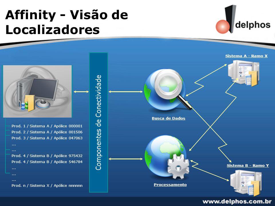 Affinity - Visão de Localizadores Sistema A - Ramo X Sistema B - Ramo Y Prod.