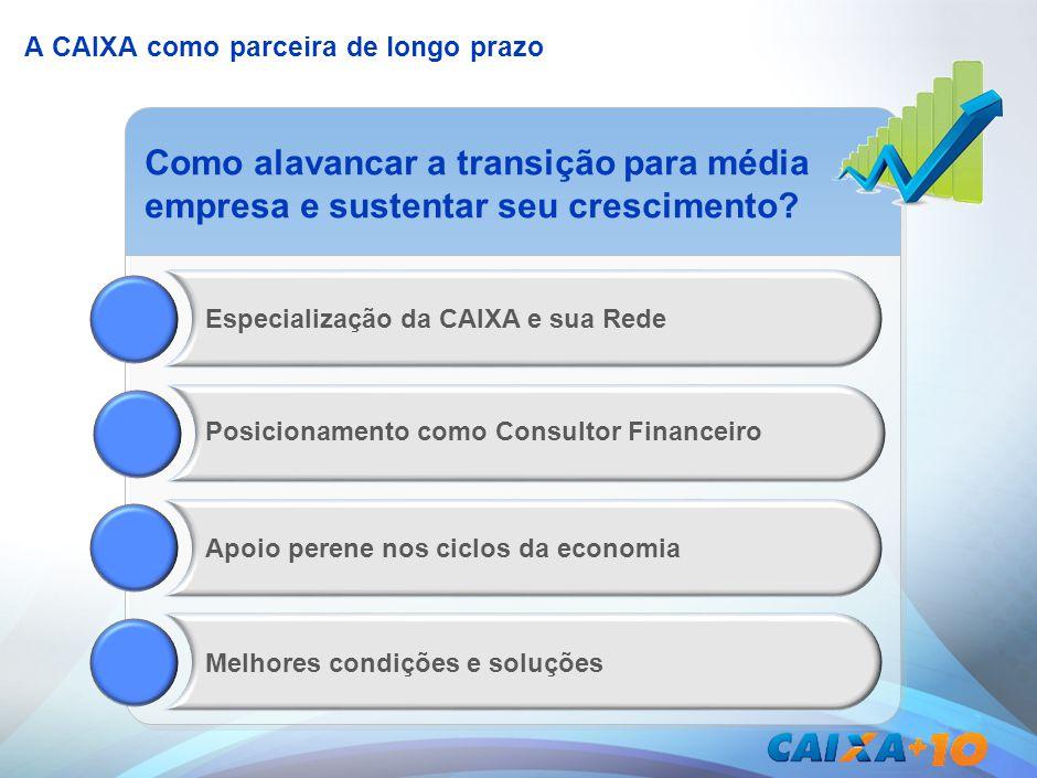 A CAIXA como parceira de longo prazo Apoio perene nos ciclos da economia Melhores condições e soluçõesEspecialização da CAIXA e sua Rede Como alavanca