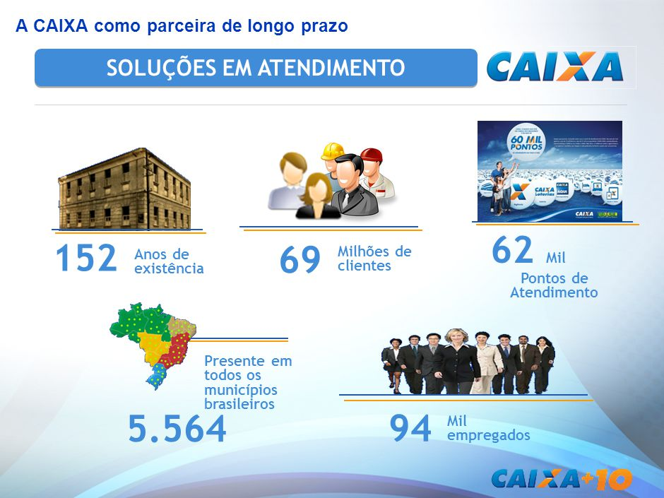 A CAIXA como parceira de longo prazo SOLUÇÕES EM ATENDIMENTO 152 Anos de existência 62 Mil Pontos de Atendimento 5.564 Presente em todos os municípios brasileiros Milhões de clientes 69 Mil empregados 94