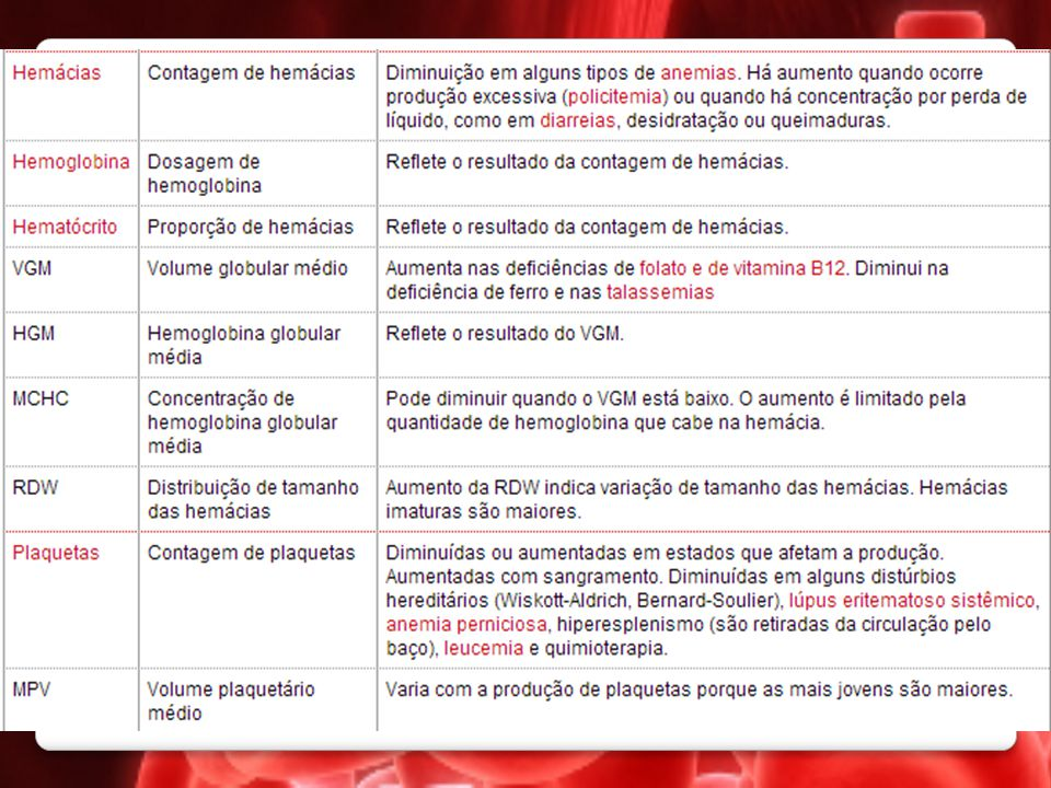 Referências Decifrando os exames laboratoriais – Exames de Sangue – HEMOGRAMA.