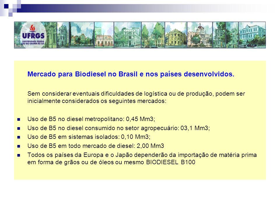 Mercado para Biodiesel no Brasil e nos países desenvolvidos. Sem considerar eventuais dificuldades de logística ou de produção, podem ser inicialmente