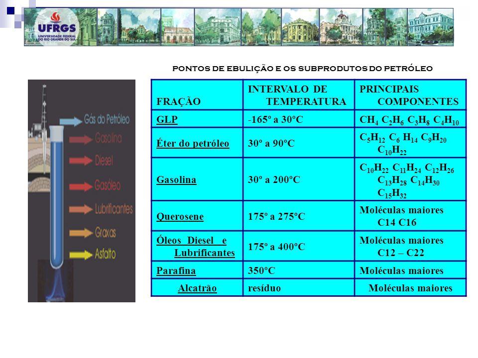 pontos de ebulição e os subprodutos do petróleo FRAÇÃO INTERVALO DE TEMPERATURA PRINCIPAIS COMPONENTES GLP-165º a 30ºCCH 4 C 2 H 6 C 3 H 8 C 4 H 10 Ét