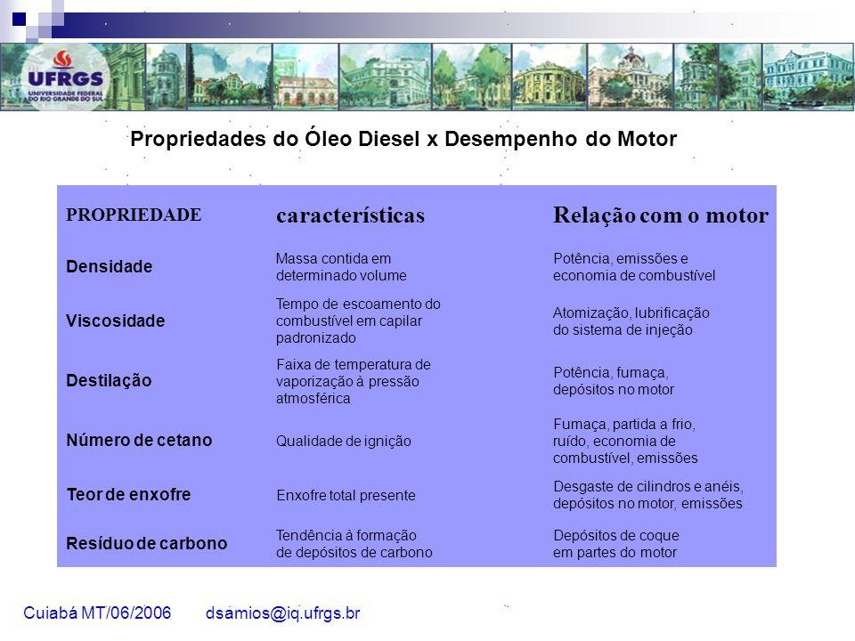 Propriedades do Óleo Diesel x Desempenho do Motor PROPRIEDADE característicasRelação com o motor Densidade Massa contida em determinado volume Potênci