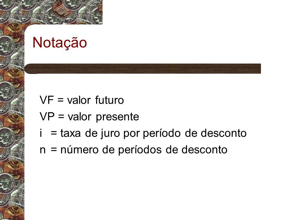 Notação VF = valor futuro VP = valor presente i = taxa de juro por período de desconto n = número de períodos de desconto