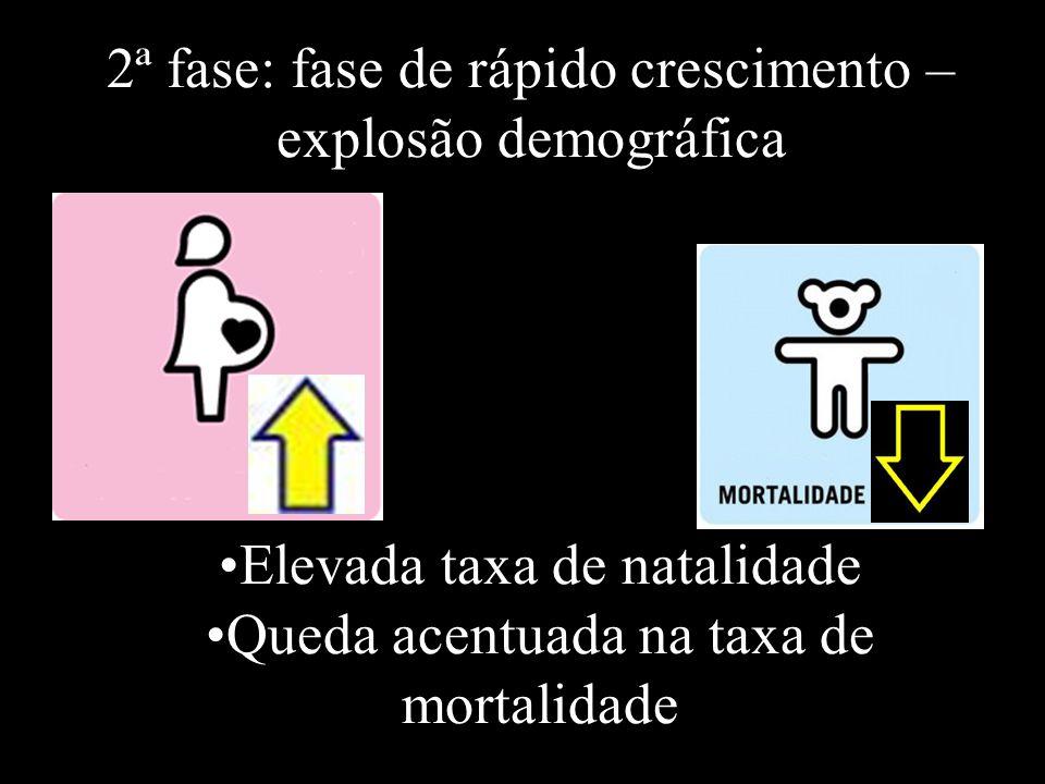 2ª fase: fase de rápido crescimento – explosão demográfica Elevada taxa de natalidade Queda acentuada na taxa de mortalidade