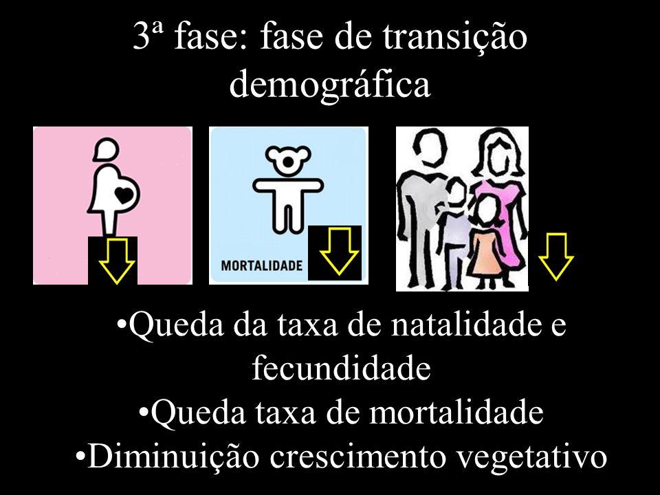 3ª fase: fase de transição demográfica Queda da taxa de natalidade e fecundidade Queda taxa de mortalidade Diminuição crescimento vegetativo
