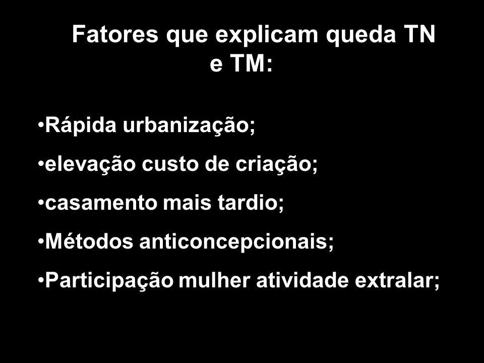 Fatores que explicam queda TN e TM: Rápida urbanização; elevação custo de criação; casamento mais tardio; Métodos anticoncepcionais; Participação mulh