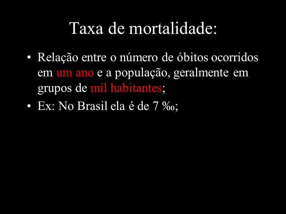Taxa de mortalidade: Relação entre o número de óbitos ocorridos em um ano e a população, geralmente em grupos de mil habitantes; Ex: No Brasil ela é d