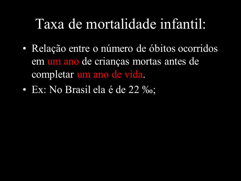 Taxa de mortalidade infantil: Relação entre o número de óbitos ocorridos em um ano de crianças mortas antes de completar um ano de vida. Ex: No Brasil