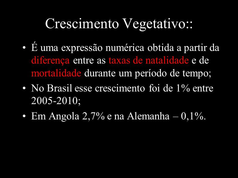 Crescimento Vegetativo:: É uma expressão numérica obtida a partir da diferença entre as taxas de natalidade e de mortalidade durante um período de tem