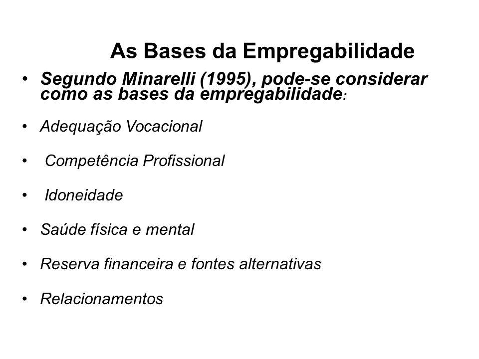 As Bases da Empregabilidade Segundo Minarelli (1995), pode-se considerar como as bases da empregabilidade : Adequação Vocacional Competência Profissional Idoneidade Saúde física e mental Reserva financeira e fontes alternativas Relacionamentos