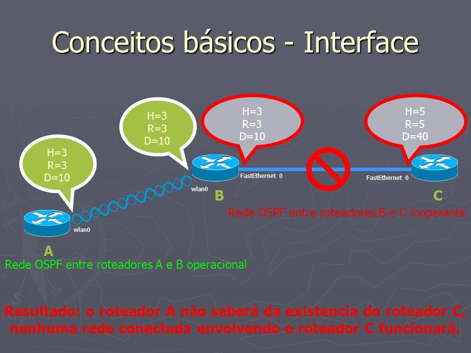 Conceitos básicos - Interface H=5 R=5 D=40 FastEthernet 0 H=3 R=3 D=10 Rede OSPF entre roteadores A e B operacional wlan0 H=3 R=3 D=10 H=3 R=3 D=10 wl