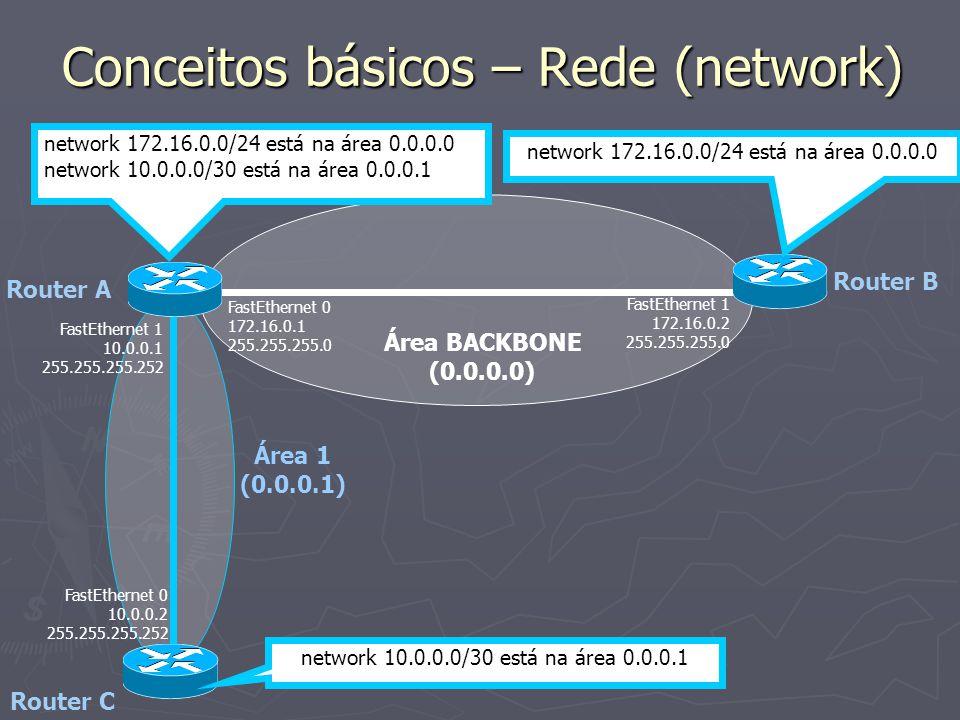 Conceitos básicos – Rede (network) Área BACKBONE (0.0.0.0) Área 1 (0.0.0.1) FastEthernet 1 172.16.0.2 255.255.255.0 FastEthernet 0 172.16.0.1 255.255.255.0 FastEthernet 1 10.0.0.1 255.255.255.252 FastEthernet 0 10.0.0.2 255.255.255.252 network 10.0.0.0/30 está na área 0.0.0.1 network 172.16.0.0/24 está na área 0.0.0.0 network 10.0.0.0/30 está na área 0.0.0.1 network 172.16.0.0/24 está na área 0.0.0.0 Router A Router B Router C