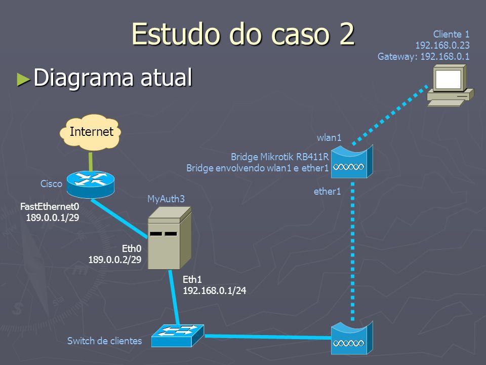 Estudo do caso 2 Diagrama atual Diagrama atual Internet Cisco FastEthernet0 189.0.0.1/29 Eth0 189.0.0.2/29 Eth1 192.168.0.1/24 MyAuth3 Switch de clien