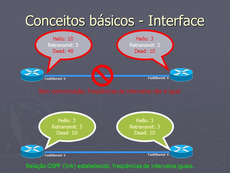 Conceitos básicos - Interface Hello: 10 Retransmit: 3 Dead: 40 Hello: 3 Retransmit: 3 Dead: 10 Sem comunicação, freqüências de intervalos não é igual FastEthernet 0 Hello: 3 Retransmit: 3 Dead: 10 Hello: 3 Retransmit: 3 Dead: 10 Relação OSPF (link) estabelecido, freqüências de intervalos iguais.