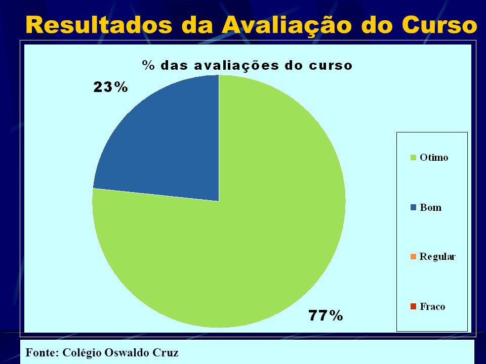 Resultados da Avaliação do Curso Fonte: Colégio Oswaldo Cruz