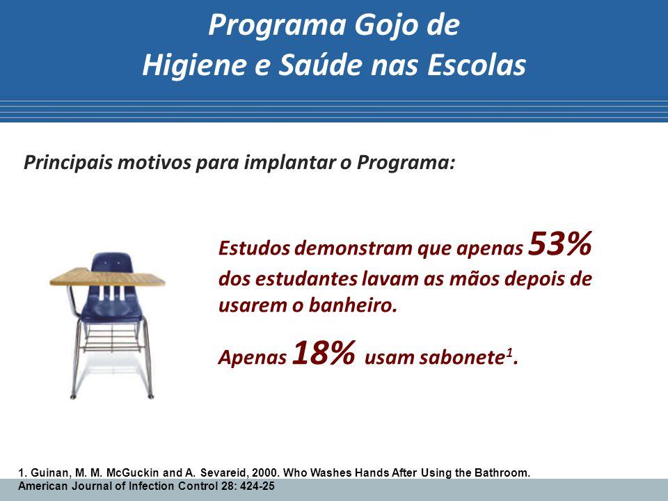 Programa Gojo de Higiene e Saúde nas Escolas Principais motivos para implantar o Programa: Estudos demonstram que apenas 53% dos estudantes lavam as m
