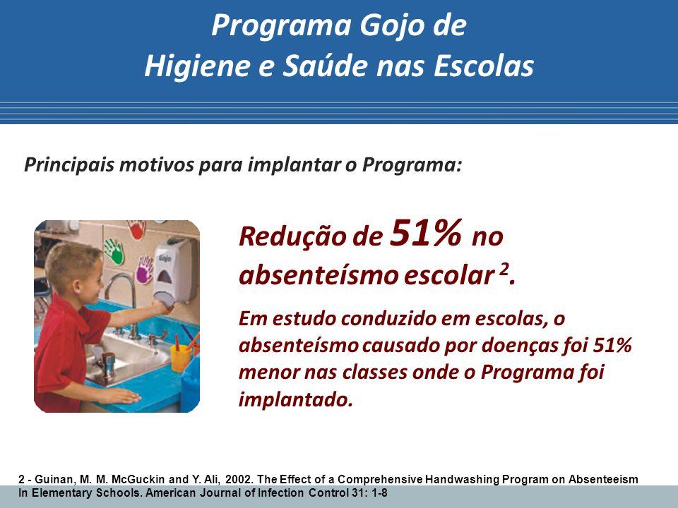 Programa Gojo de Higiene e Saúde nas Escolas Principais motivos para implantar o Programa: Redução de 51% no absenteísmo escolar 2. Em estudo conduzid