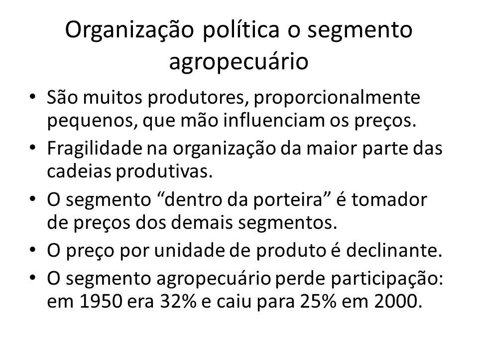 Organização política o segmento agropecuário São muitos produtores, proporcionalmente pequenos, que mão influenciam os preços. Fragilidade na organiza