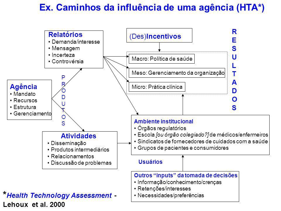 Ex. Caminhos da influência de uma agência (HTA*) Relatórios Demanda/interesse Mensagem Incerteza Controvérsia Agência Mandato Recursos Estrutura Geren