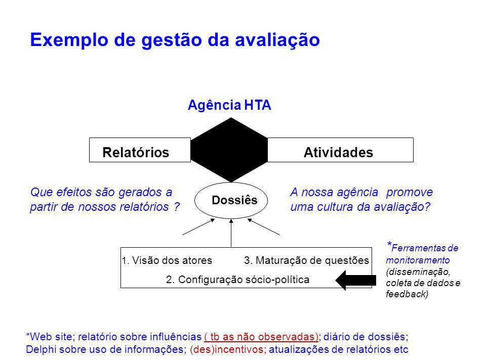 Exemplo de gestão da avaliação Agência HTA AtividadesRelatórios Dossiês 1.
