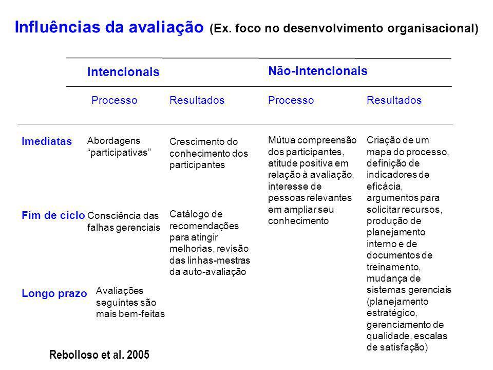 Influências da avaliação (Ex.