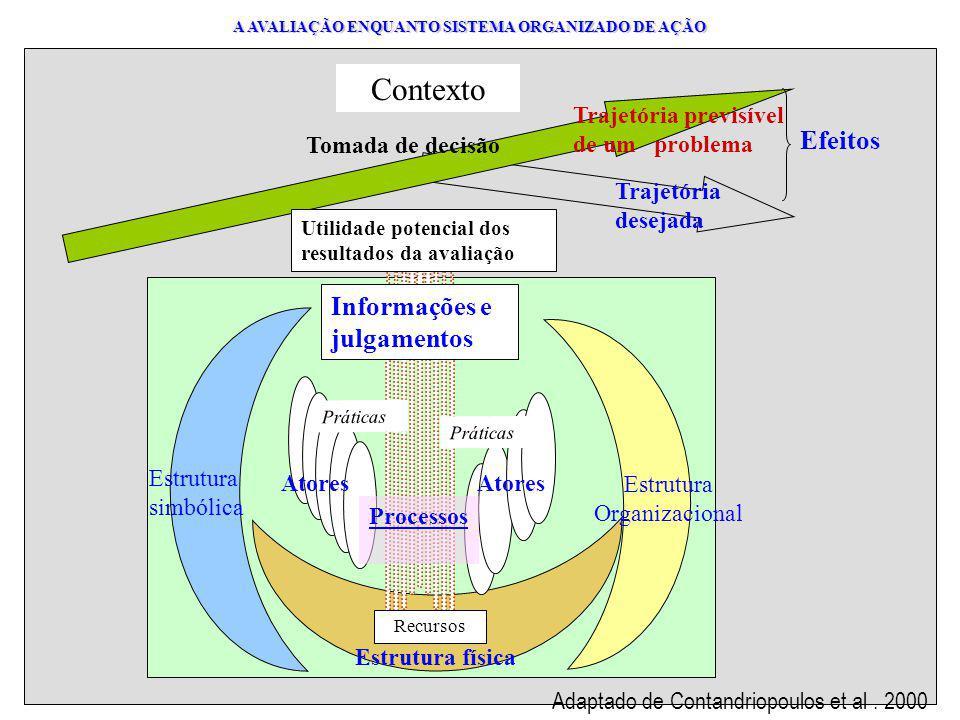 A AVALIAÇÃO ENQUANTO SISTEMA ORGANIZADO DE AÇÃO A AVALIAÇÃO ENQUANTO SISTEMA ORGANIZADO DE AÇÃO Estrutura física Atores Processos Informações e julgamentos Práticas Efeitos Trajetória previsível de um problema Trajetória desejada Contexto Recursos Estrutura simbólica Estrutura Organizacional Tomada de decisão Utilidade potencial dos resultados da avaliação Adaptado de Contandriopoulos et al.