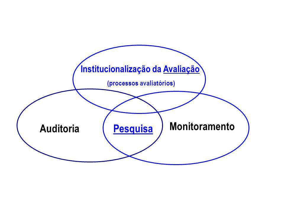 Institucionalização da Avaliação (processos avaliatórios) Pesquisa Monitoramento Auditoria