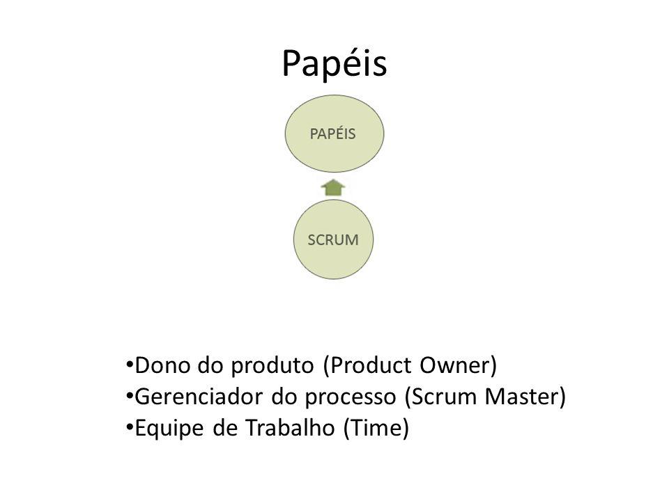 Artefatos Visão do Produto (Product Backlog) Funcionalidades a serem entregues num iteração(Sprint Backlog) Quadro de tarefas – a serem realizadas pelo time (Task Board) Gráfico de aderência à meta estipulada (Kanban)