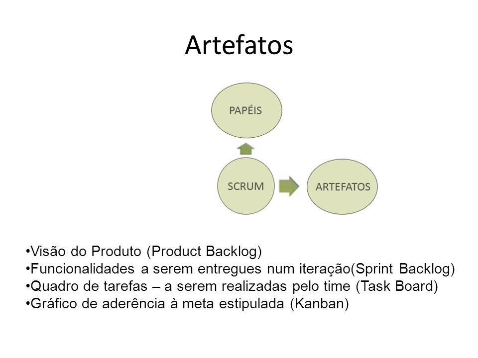 Artefatos Visão do Produto (Product Backlog) Funcionalidades a serem entregues num iteração(Sprint Backlog) Quadro de tarefas – a serem realizadas pel