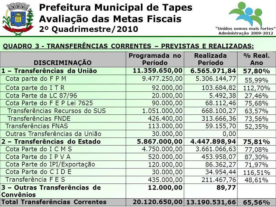 Prefeitura Municipal de Tapes Unidos somos mais fortes Administração 2009-2012 Avaliação das Metas Fiscais 2º Quadrimestre/2010 QUADRO 3 - TRANSFERÊNCIAS CORRENTES – PREVISTAS E REALIZADAS: DISCRIMINAÇÃO Programada no Período Realizada Período % Real.