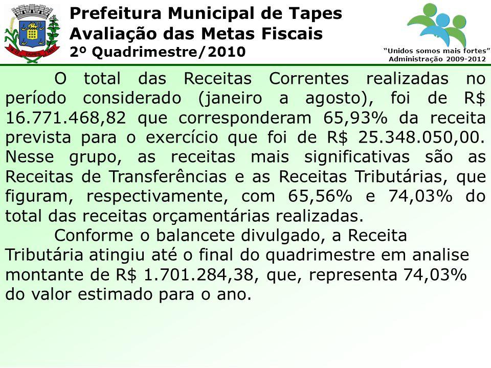 Prefeitura Municipal de Tapes Unidos somos mais fortes Administração 2009-2012 Avaliação das Metas Fiscais 2º Quadrimestre/2010 Conforme demonstrativo especifico, divulgado no Relatório Resumido da Execução Orçamentária, as despesas com Manutenção e desenvolvimento do Ensino, apuradas conforme o Parecer Coletivo nº 001/2003 do Tribunal de Contas do Estado, no acumulado do ano, totalizaram R$ 2.532.014,63, o que corresponde a 22,23% da Receita de Impostos e Transferências.
