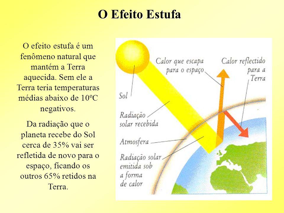 O Efeito Estufa O efeito estufa é um fenômeno natural que mantém a Terra aquecida.